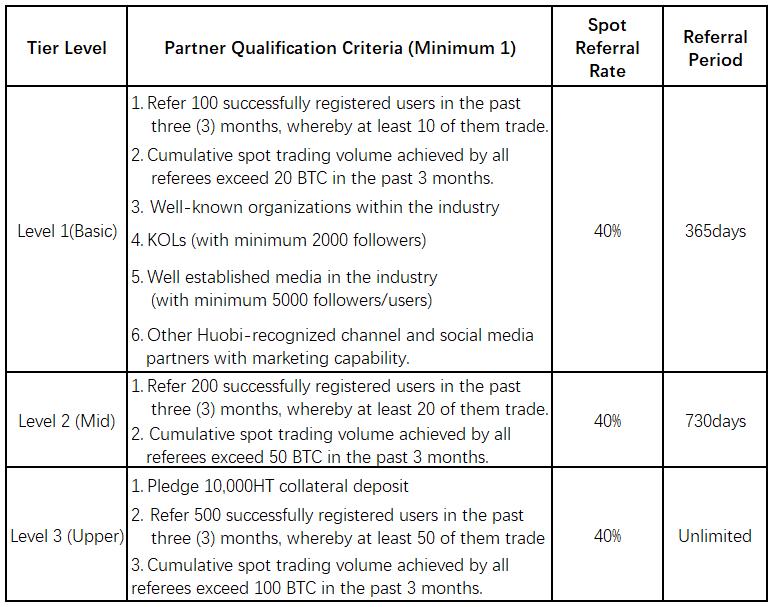Huobi invitation criteria for 40%