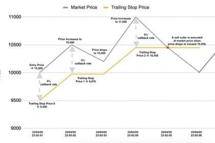Binance Trailing Stop loss / Take profit